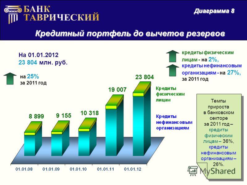 Кредитный портфель до вычетов резервов Диаграмма 8 На 01.01.2012 23 804 млн. руб. на 25% за 2011 год Темпы прироста в банковском секторе за 2011 год – кредиты физическим лицам – 36%, кредиты нефинансовым организациям – 26%. Темпы прироста в банковско
