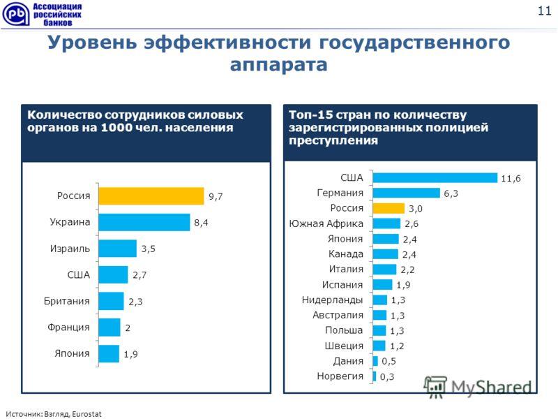 Уровень эффективности государственного аппарата 11 Источник: Взгляд, Eurostat