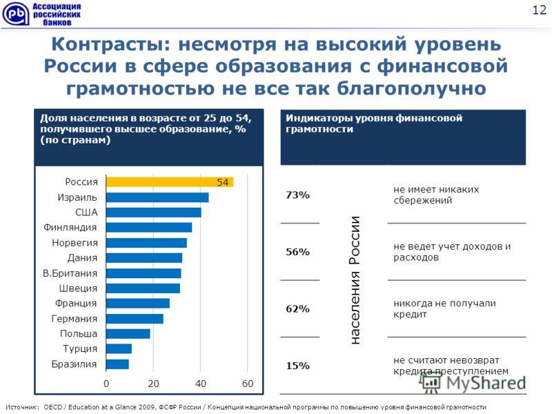 Источник: OECD / Education at a Glance 2009, ФСФР России / Концепция национальной программы по повышению уровня финансовой грамотности Индикаторы уровня финансовой грамотности 73% населения России не имеет никаких сбережений 56% не ведет учет доходов
