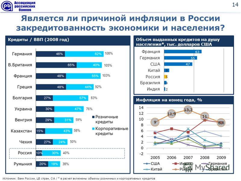 14 Является ли причиной инфляции в России закредитованность экономики и населения? 108% 105% 103% 92% 83% 76% 59% 58% 50% 40% 38% Источник: Банк России, ЦБ стран, CIA / * в расчет включены объемы розничных и корпоративных кредитов