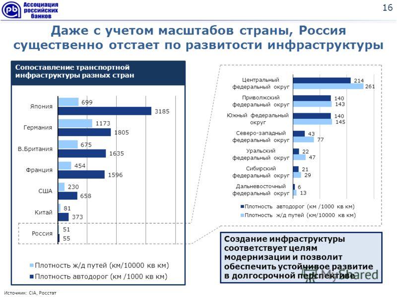 Даже с учетом масштабов страны, Россия существенно отстает по развитости инфраструктуры 16 Источник: CIA, Росстат Создание инфраструктуры соответствует целям модернизации и позволит обеспечить устойчивое развитие в долгосрочной перспективе