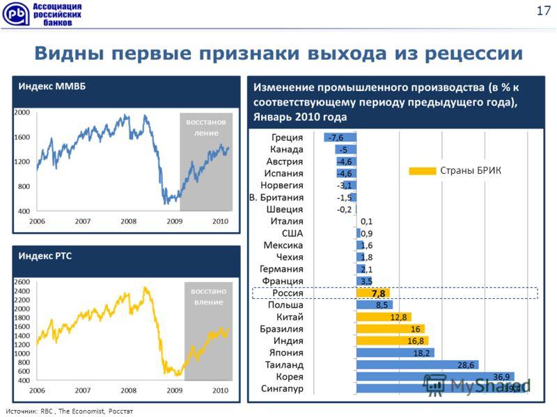 Видны первые признаки выхода из рецессии 17 Страны БРИК восстано вление Источник: RBC, The Economist, Росстат