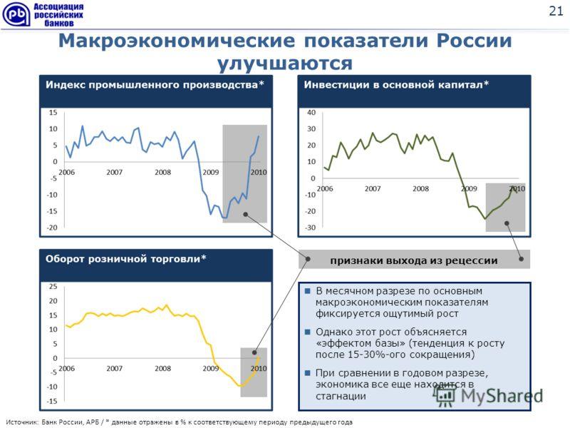 Макроэкономические показатели России улучшаются 21 Источник: Банк России, АРБ / * данные отражены в % к соответствующему периоду предыдущего года признаки выхода из рецессии В месячном разрезе по основным макроэкономическим показателям фиксируется ощ