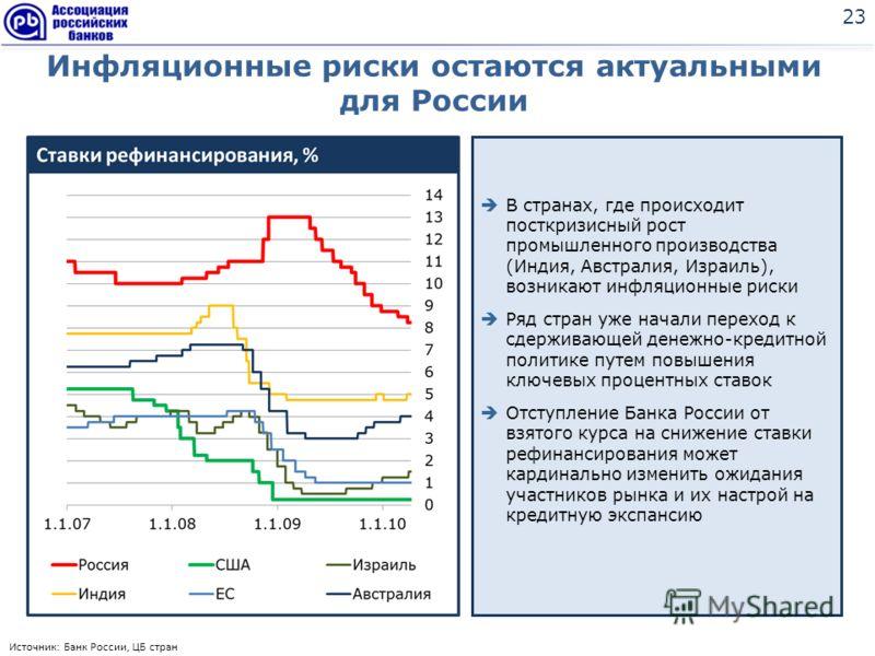 Инфляционные риски остаются актуальными для России 23 В странах, где происходит посткризисный рост промышленного производства (Индия, Австралия, Израиль), возникают инфляционные риски Ряд стран уже начали переход к сдерживающей денежно-кредитной поли