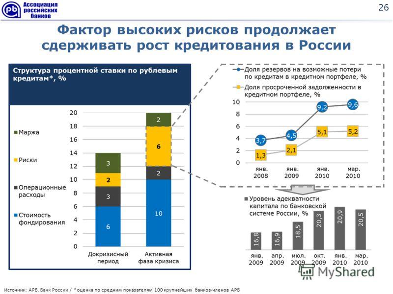 Фактор высоких рисков продолжает сдерживать рост кредитования в России 26 Источник: АРБ, Банк России / *оценка по средним показателям 100 крупнейших банков-членов АРБ
