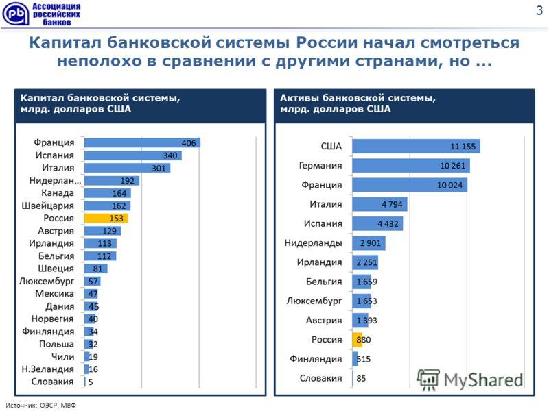 Капитал банковской системы России начал смотреться неполохо в сравнении с другими странами, но... 3 Источник: ОЭСР, МВФ