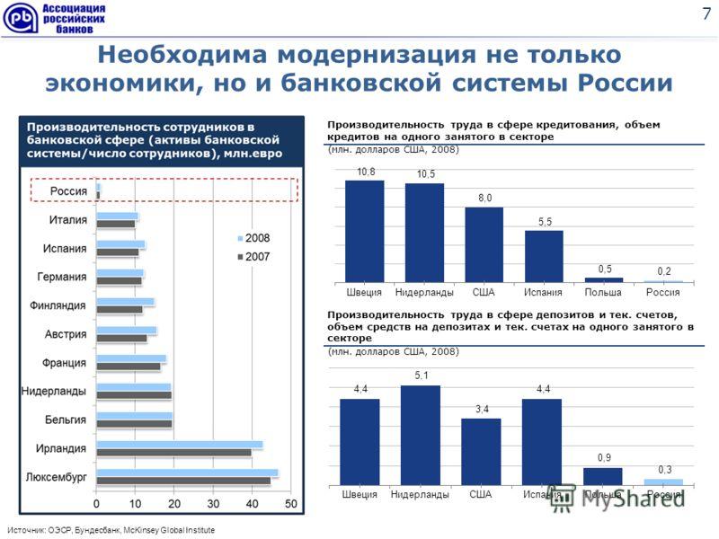 Необходима модернизация не только экономики, но и банковской системы России 7 Источник: ОЭСР, Бундесбанк, McKinsey Global Institute Производительность труда в сфере депозитов и тек. счетов, объем средств на депозитах и тек. счетах на одного занятого