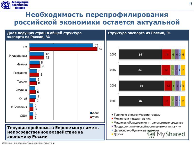 Необходимость перепрофилирования российской экономики остается актуальной 9 Источник: по данным таможенной статистики Текущие проблемы в Европе могут иметь непосредственное воздействие на экономику России