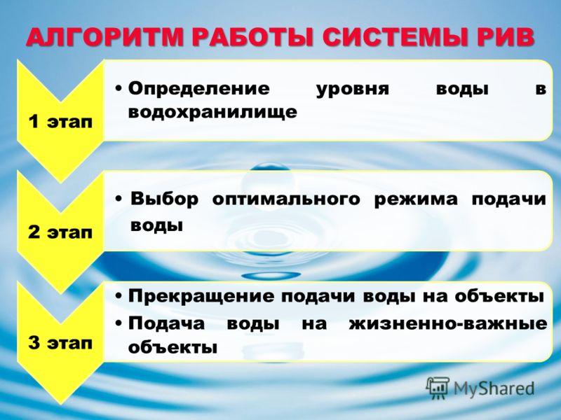 АЛГОРИТМ РАБОТЫ СИСТЕМЫ РИВ 1 этап Определение уровня воды в водохранилище 2 этап Выбор оптимального режима подачи воды 3 этап Прекращение подачи воды на объекты Подача воды на жизненно-важные объекты