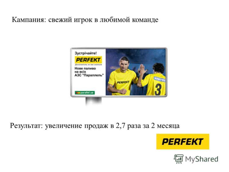 Кампания: свежий игрок в любимой команде Результат: увеличение продаж в 2,7 раза за 2 месяца