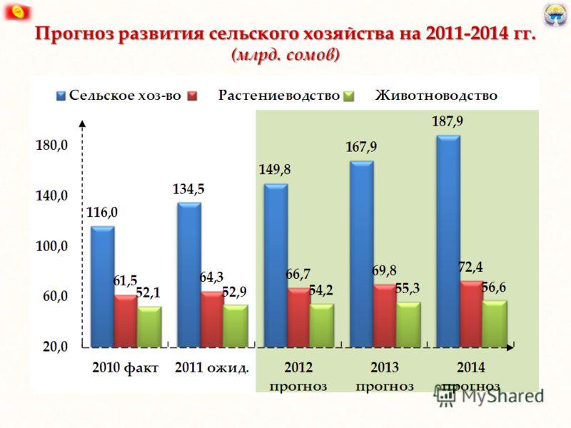 Прогноз развития сельского хозяйства на 2011-2014 гг. (млрд. сомов)