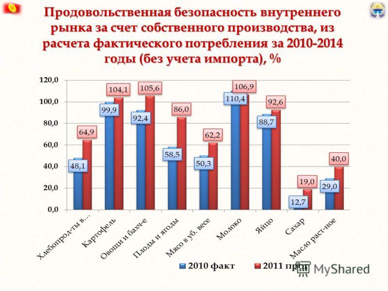 Продовольственная безопасность внутреннего рынка за счет собственного производства, из расчета фактического потребления за 2010-2014 годы (без учета импорта), %