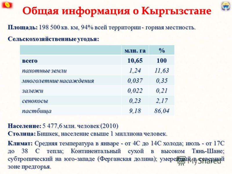 Площадь: 198 500 кв. км, 94% всей территории - горная местность. Сельскохозяйственные угодья: Население: 5 477,6 млн. человек (2010) Столица: Бишкек, население свыше 1 миллиона человек. Климат: Средняя температура в январе - от 4C до 14C холода; июль
