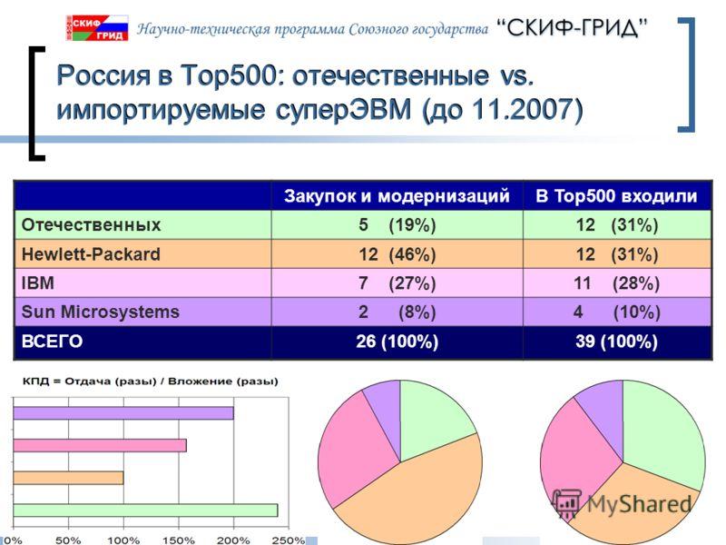 10.06.2013Слайд 48 Россия в Top500: отечественные vs. импортируемые суперЭВМ (до 11.2007) Закупок и модернизацийВ Top500 входили Отечественных5 (19%)12 (31%) Hewlett-Packard12 (46%)12 (31%) IBM7 (27%)11 (28%) Sun Microsystems2 (8%)4 (10%) ВСЕГО26 (10