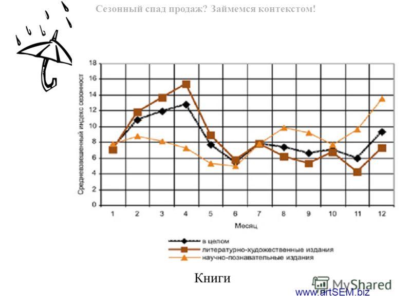 www.artSEM.biz Сезонный спад продаж? Займемся контекстом! Книги