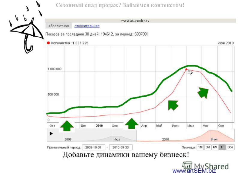 www.artSEM.biz Сезонный спад продаж? Займемся контекстом! Добавьте динамики вашему бизнеск!