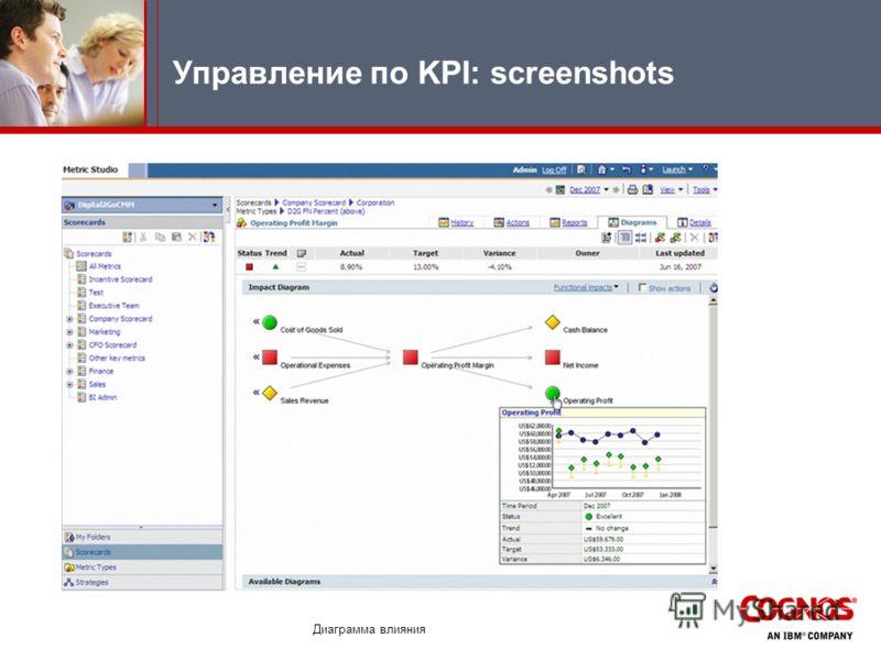Управление по KPI: screenshots Диаграмма влияния