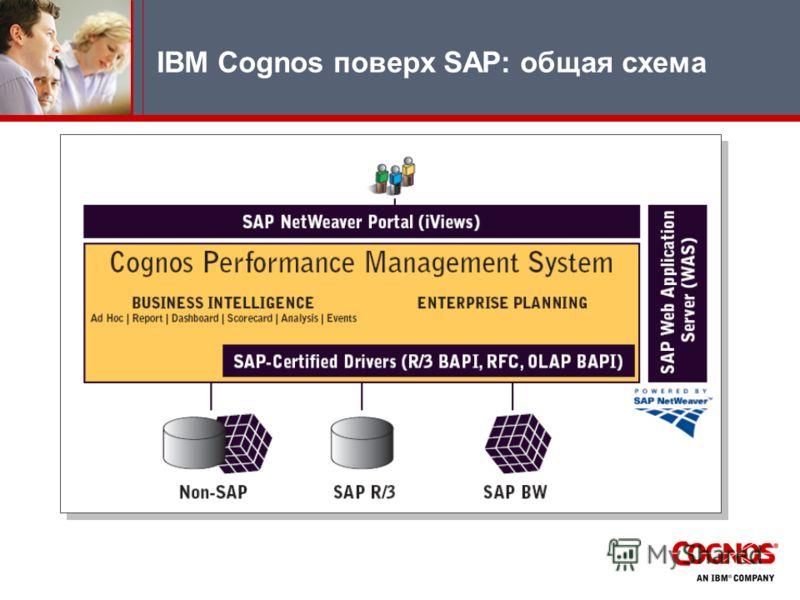 IBM Cognos поверх SAP: общая схема