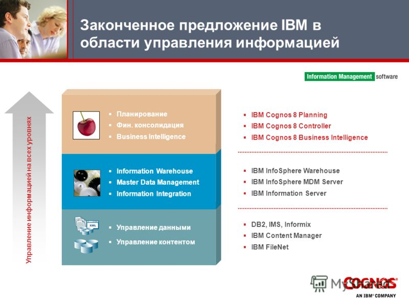 Законченное предложение IBM в области управления информацией Information Warehouse Master Data Management Information Integration Планирование Фин. консолидация Business Intelligence Управление данными Управление контентом DB2, IMS, Informix IBM Cont