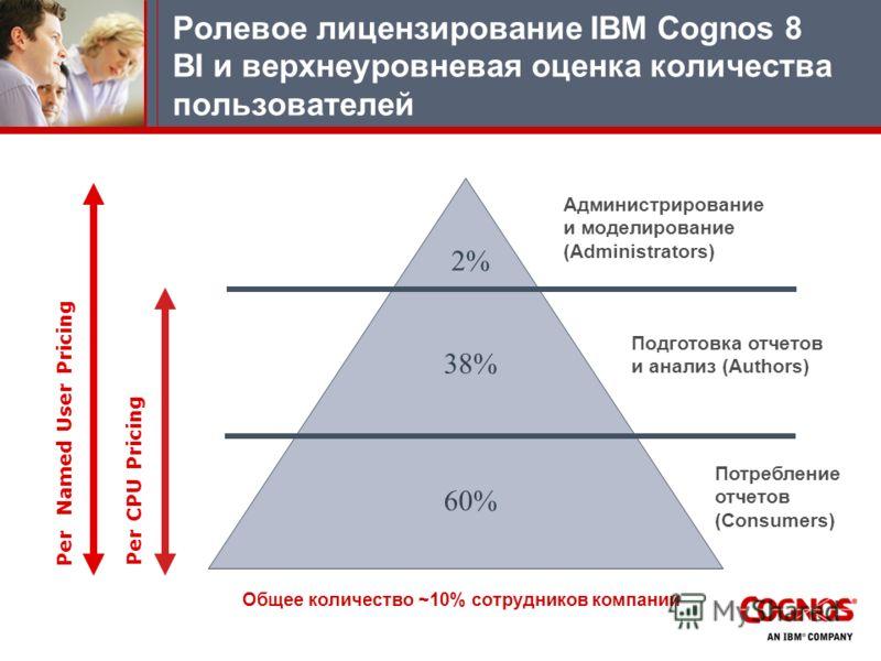 Ролевое лицензирование IBM Cognos 8 BI и верхнеуровневая оценка количества пользователей Per Named User Pricing Per CPU Pricing Администрирование и моделирование (Administrators) Подготовка отчетов и анализ (Authors) Потребление отчетов (Consumers) 6