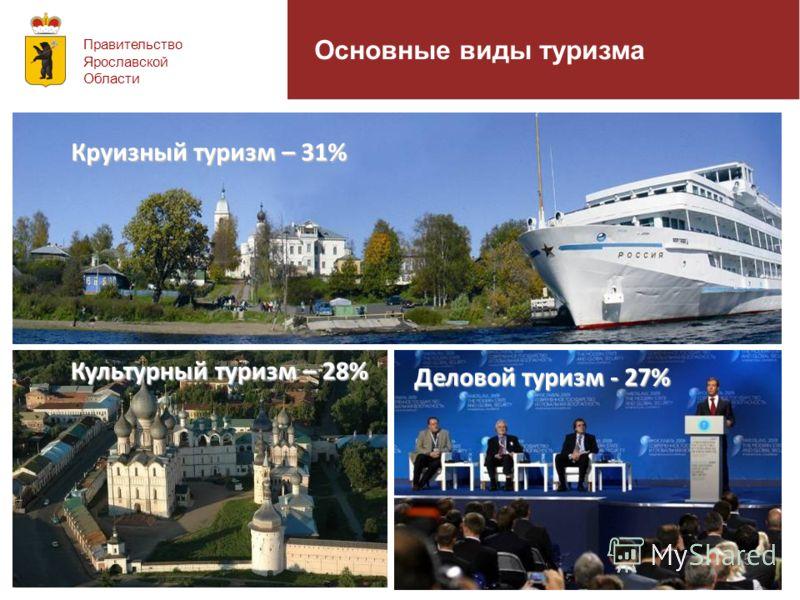 Основные виды туризма Круизный туризм – 31% Культурный туризм – 28% Деловой туризм - 27% Правительство Ярославской Области 5