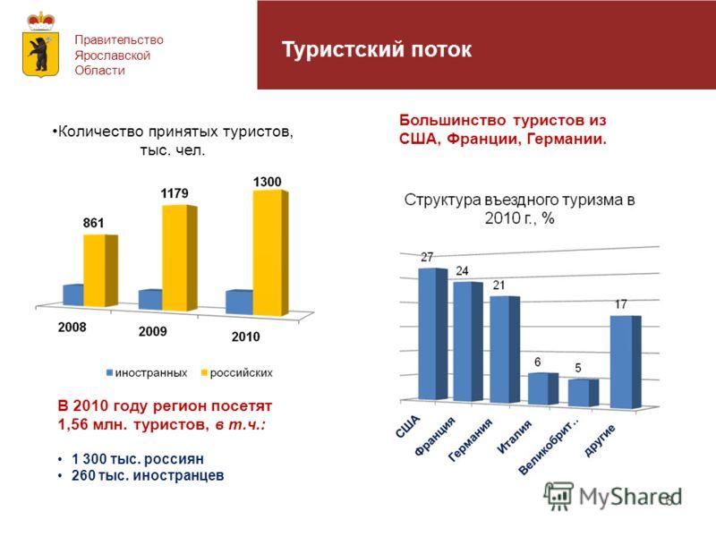 Правительство Ярославской Области Туристский поток Большинство туристов из США, Франции, Германии. В 2010 году регион посетят 1,56 млн. туристов, в т.ч.: 1 300 тыс. россиян 260 тыс. иностранцев Количество принятых туристов, тыс. чел. 6