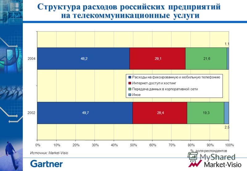 Структура расходов российских предприятий на телекоммуникационные услуги 49,7 48,2 28,4 29,1 19,3 21,6 2,5 1,1 0%10%20%30%40%50%60%70%80%90%100% 2002 2004 Расходы на фиксированную и мобильную телефонию Интернет-доступ и хостинг Передача данных в корп