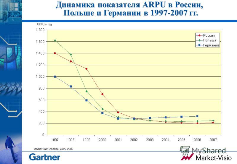 Динамика показателя ARPU в России, Польше и Германии в 1997-2007 гг.