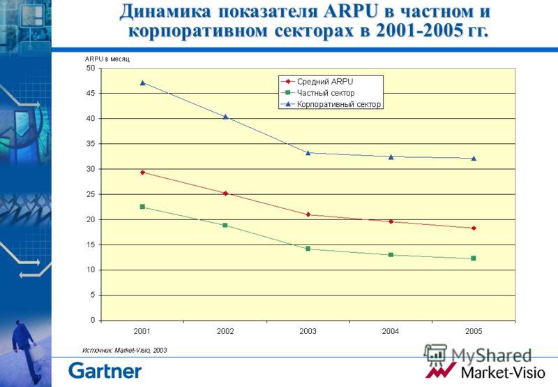 Динамика показателя ARPU в частном и корпоративном секторах в 2001-2005 гг.
