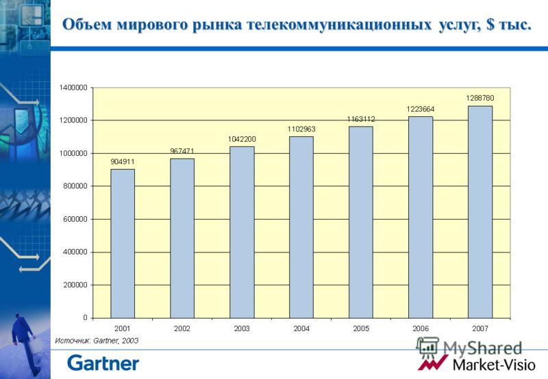 Объем мирового рынка телекоммуникационных услуг, $ тыс.