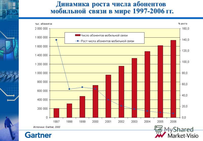 Динамика роста числа абонентов мобильной связи в мире 1997-2006 гг.