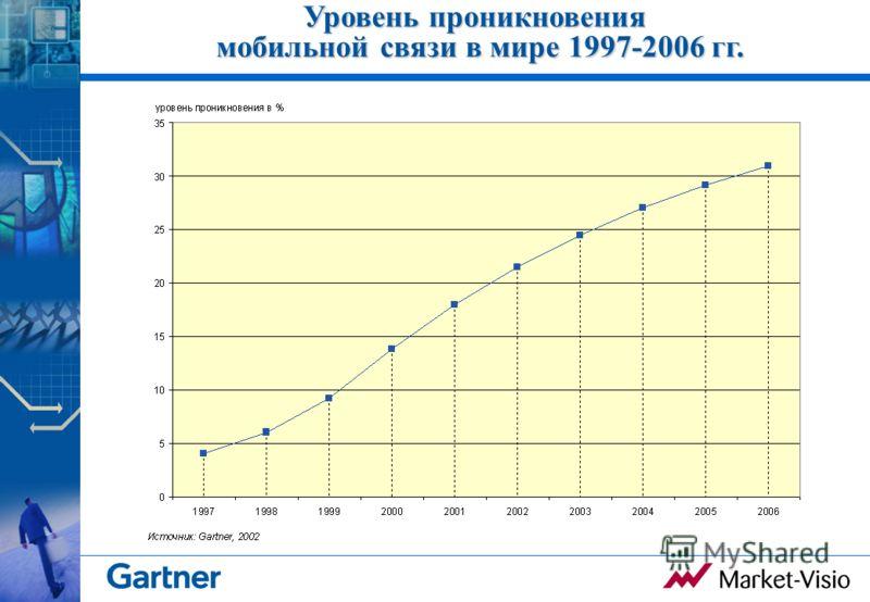 Уровень проникновения мобильной связи в мире 1997-2006 гг.