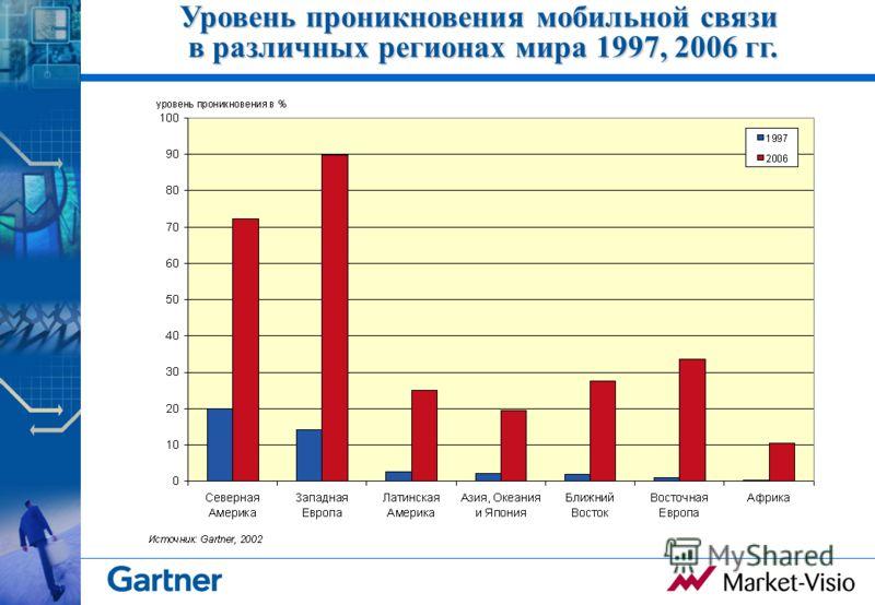 Уровень проникновения мобильной связи в различных регионах мира 1997, 2006 гг.