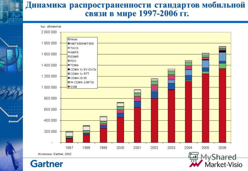 Динамика распространенности стандартов мобильной связи в мире 1997-2006 гг.
