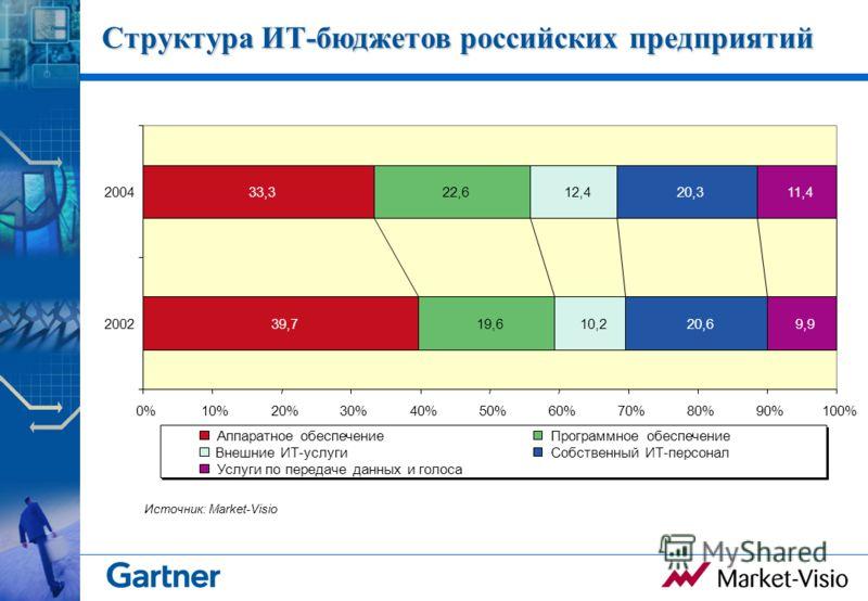 Структура ИТ-бюджетов российских предприятий 19,6 22,6 10,2 12,4 20,6 20,3 9,9 11,4 39,7 33,3 0%10%20%30%40%50%60%70%80%90%100% 2002 2004 Аппаратное обеспечениеПрограммное обеспечение Внешние ИT-услугиСобственный ИT-персонал Услуги по передаче данных