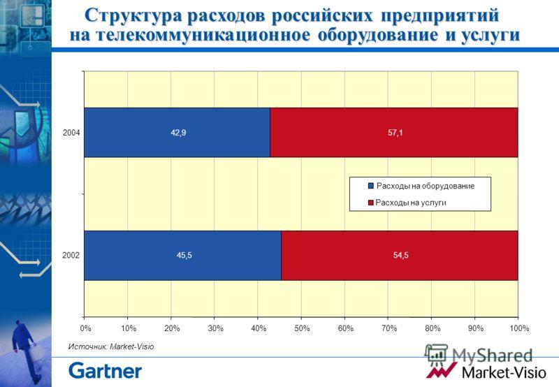 Структура расходов российских предприятий на телекоммуникационное оборудование и услуги 45,5 42,9 54,5 57,1 0%10%20%30%40%50%60%70%80%90%100% 2002 2004 Расходы на оборудование Расходы на услуги Источник: Market-Visio