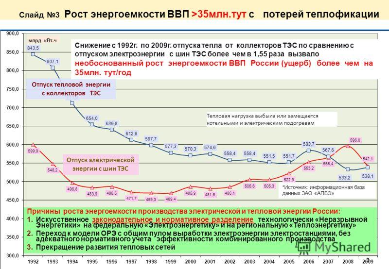 Слайд 2 Основа высокой энергоемкости энергетики России 1.Энергоемкость ВВП В России в 2÷4 раза превышает сейчас и в будущем будет превышать среднемировой уровень энергоемкости 2.Теряется раннее достигнутые передовые позиции по теплофикации в СССР (Ро