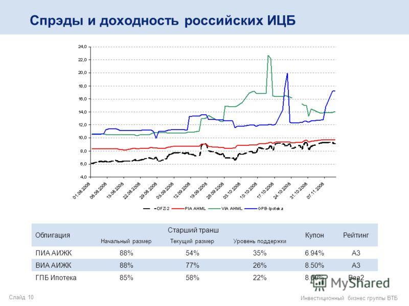 Слайд 10 Инвестиционный бизнес группы ВТБ Спрэды и доходность российских ИЦБ Облигация Старший транш КупонРейтинг Начальный размерТекущий размерУровень поддержки ПИА АИЖК88%54%35%6.94%А3 ВИА АИЖК88%77%26%8.50%А3 ГПБ Ипотека85%58%22%8.00%Baa2