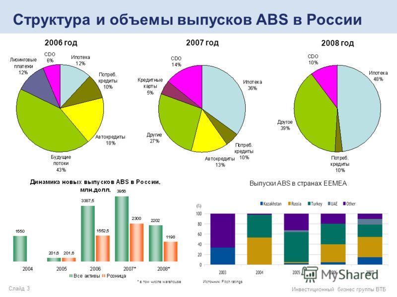 Слайд 3 Инвестиционный бизнес группы ВТБ Структура и объемы выпусков ABS в России 2006 год 2007 год 2008 год * в том числе warehouse Выпуски ABS в странах EEMEA Источник: Fitch ratings