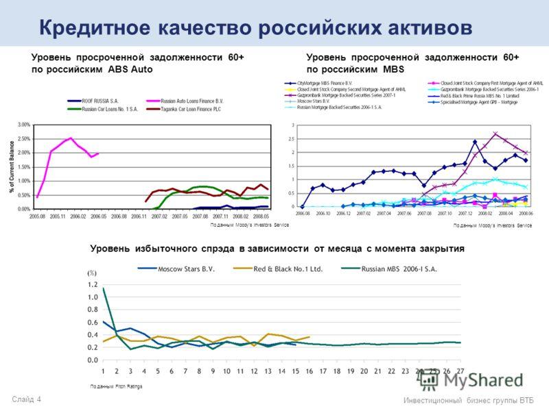Слайд 4 Инвестиционный бизнес группы ВТБ Кредитное качество российских активов По данным Moodys Investors Service Уровень просроченной задолженности 60+ по российским MBS По данным Moodys Investors Service Уровень просроченной задолженности 60+ по ро