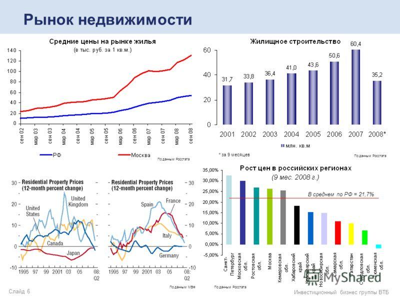 Слайд 6 Инвестиционный бизнес группы ВТБ Рынок недвижимости По данным МВФ По данным Росстата * за 9 месяцев В среднем по РФ = 21,7% По данным Росстата