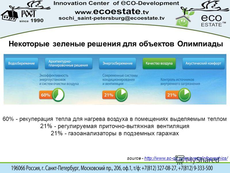 Некоторые зеленые решения для объектов Олимпиады 60% - рекуперация тепла для нагрева воздуха в помещениях выделяемым теплом 21% - регулируемая приточно-вытяжная вентиляция 21% - газоанализаторы в подземных гаражах source - http://www.sc-os.ru/en/pres