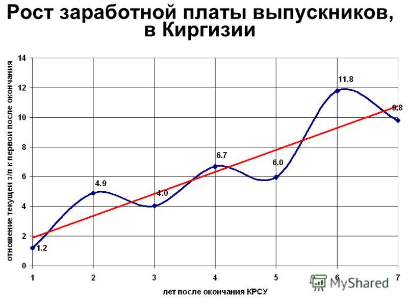 Рост заработной платы выпускников, в Киргизии