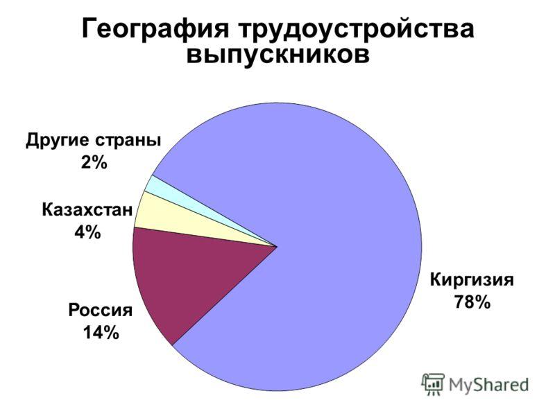 География трудоустройства выпускников Киргизия 78% Россия 14% Казахстан 4% Другие страны 2%