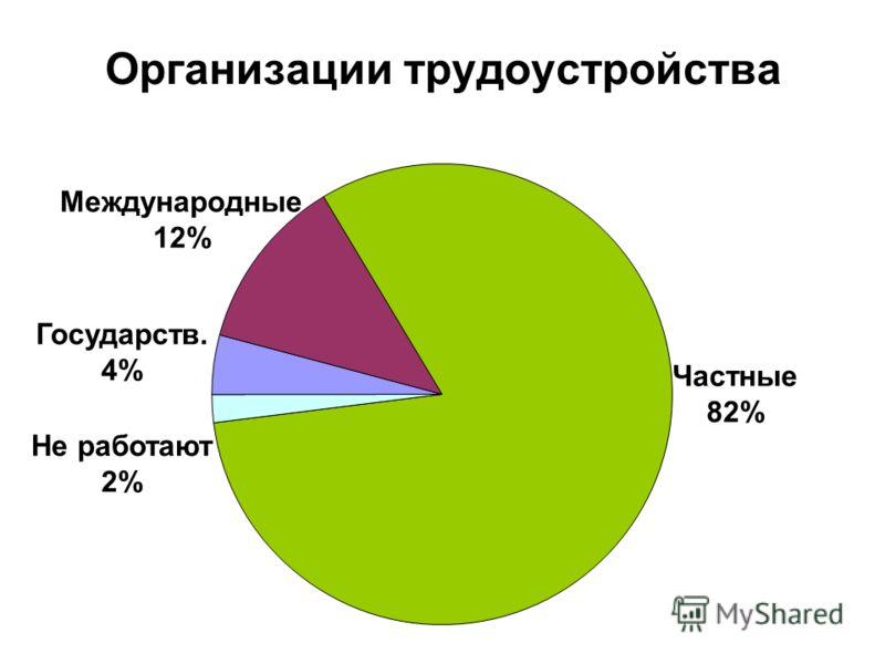 Организации трудоустройства Частные 82% Международные 12% Государств. 4% Не работают 2%