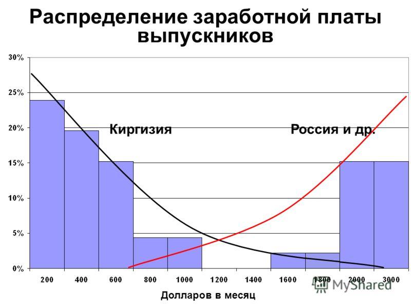 Распределение заработной платы выпускников КиргизияРоссия и др. Долларов в месяц