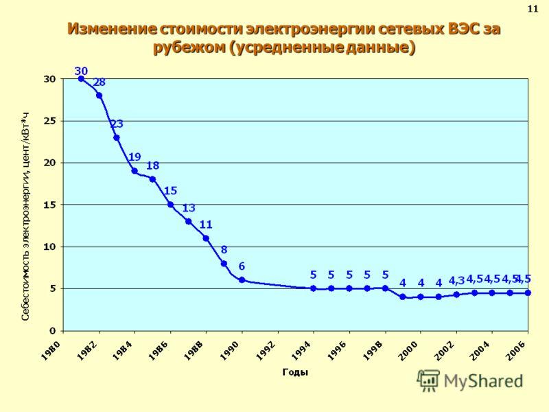 Изменение стоимости электроэнергии сетевых ВЭС за рубежом (усредненные данные) 11