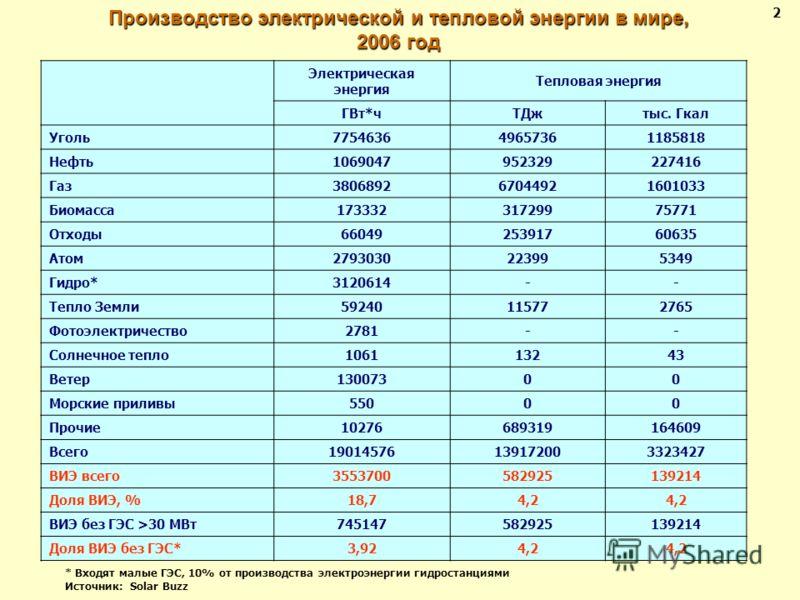 Производство электрической и тепловой энергии в мире, 2006 год 2 Электрическая энергия Тепловая энергия ГВт*чТДжтыс. Гкал Уголь 775463649657361185818 Нефть 1069047952329227416 Газ 380689267044921601033 Биомасса 17333231729975771 Отходы 66049253917606