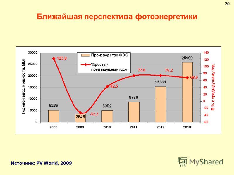 Ближайшая перспектива фотоэнергетики Источник: PV World, 2009 20