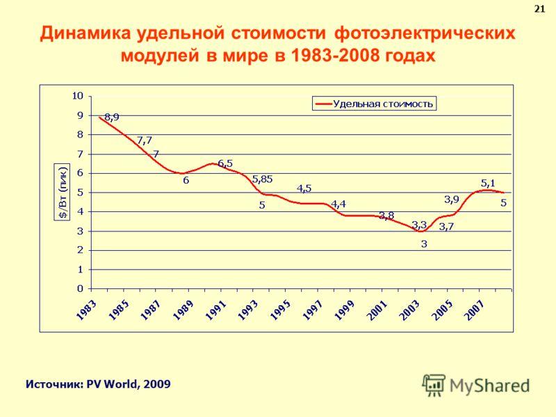 Динамика удельной стоимости фотоэлектрических модулей в мире в 1983-2008 годах 21 Источник: PV World, 2009